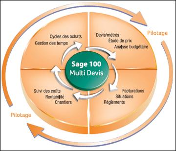 Sage 100 Multi Devis