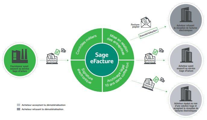 Sage eFacture